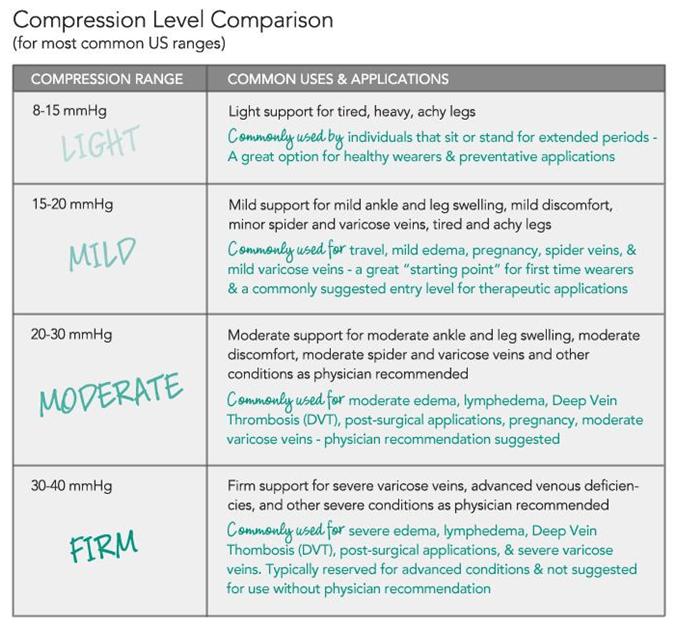 Compression Chart